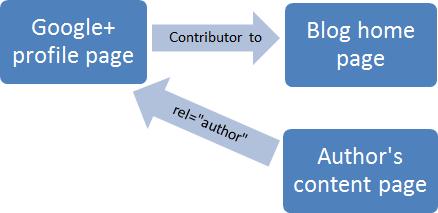 author-markup 2-link method